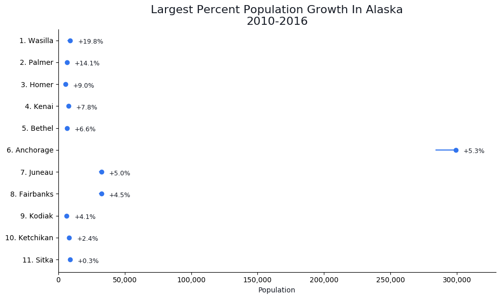Fastest Growing Cities in alaska