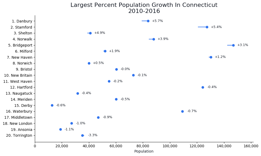 Fastest Growing Cities in connecticut