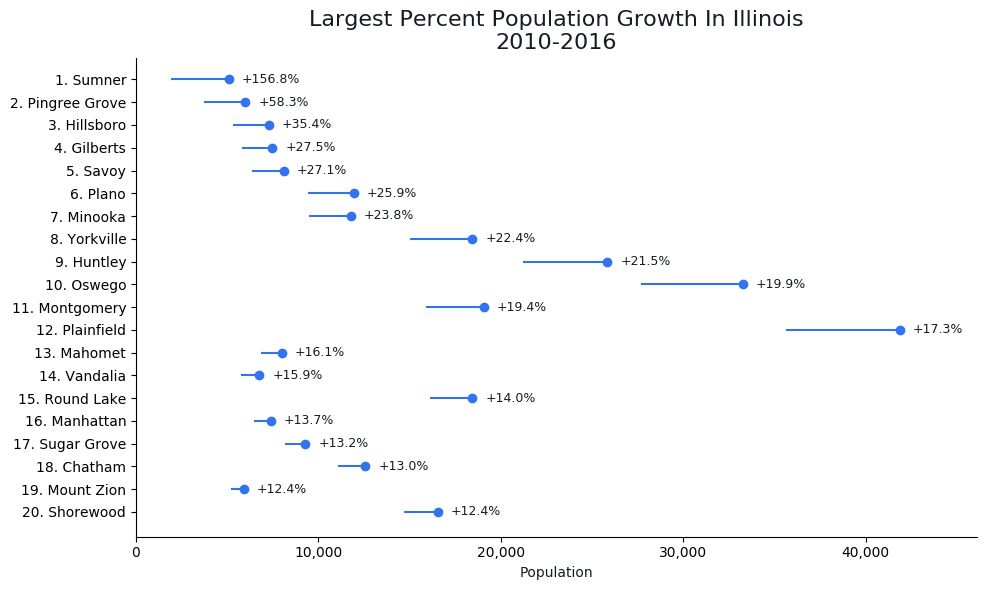 Fastest Growing Cities in illinois