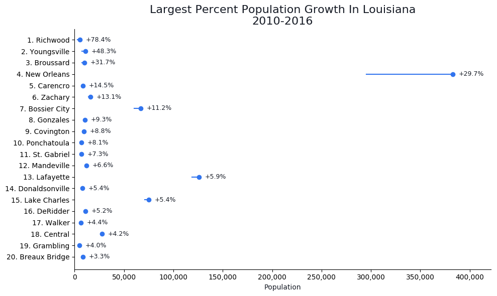Fastest Growing Cities in louisiana