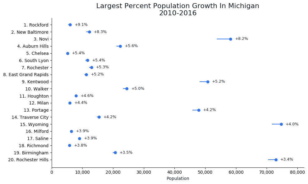 Fastest Growing Cities in michigan