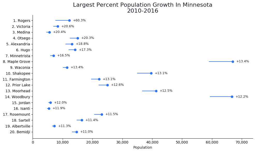 Fastest Growing Cities in minnesota