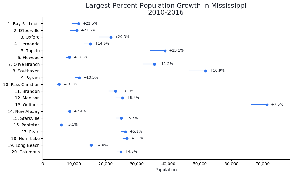 Fastest Growing Cities in mississippi