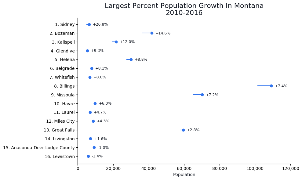 Fastest Growing Cities in montana