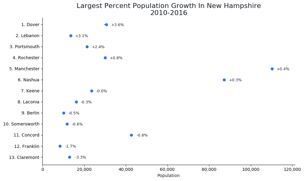 Fastest Growing Cities in new hampshire