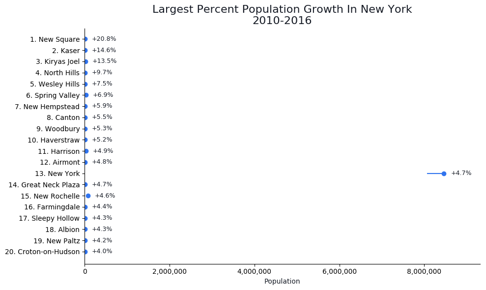 Fastest Growing Cities in new york