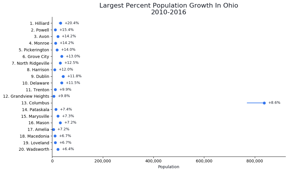 Fastest Growing Cities in ohio