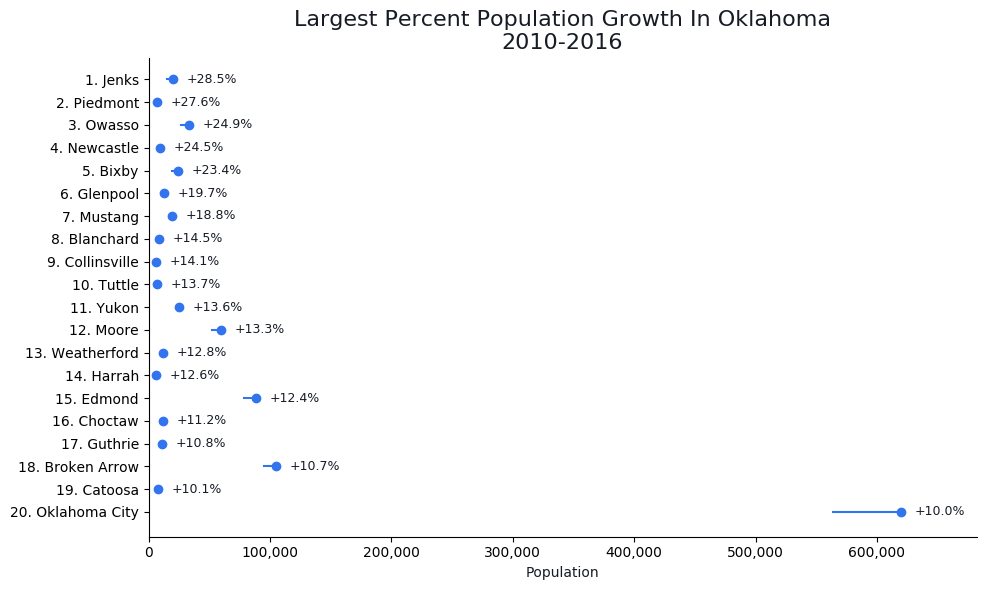 Fastest Growing Cities in oklahoma