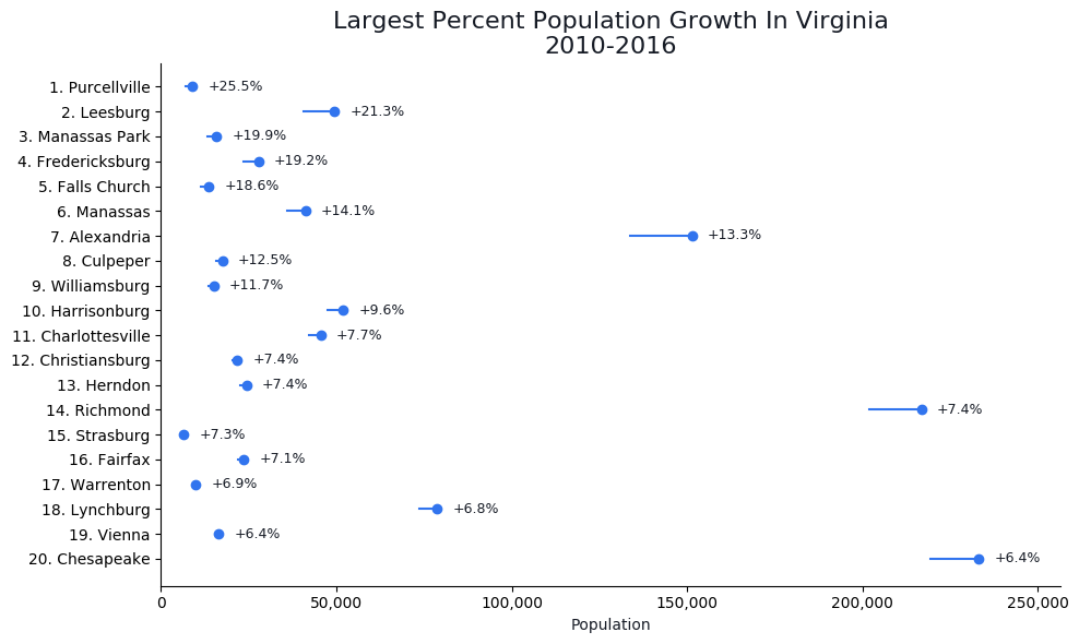 Fastest Growing Cities in virginia