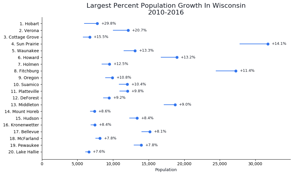 Fastest Growing Cities in wisconsin