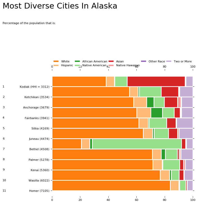 Most Diverse Cities In AK