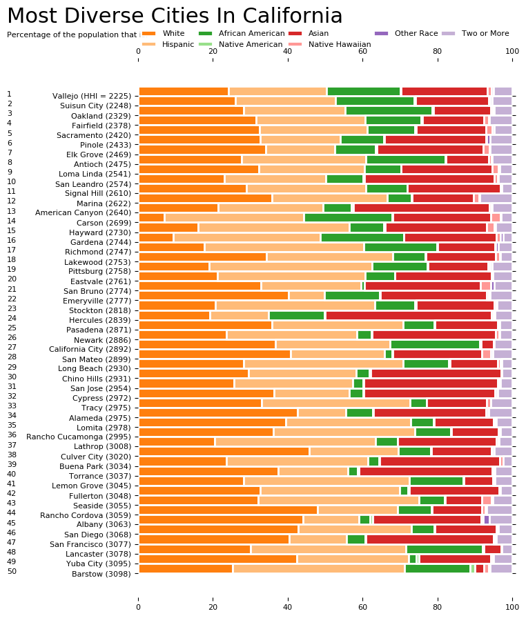 Most Diverse Cities In California