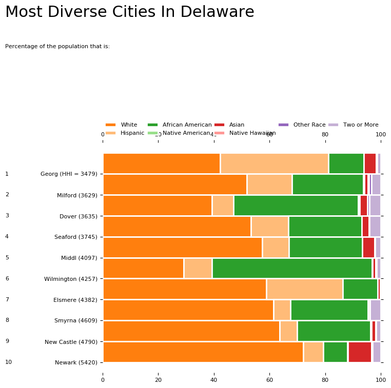 Most Diverse Cities In Delaware