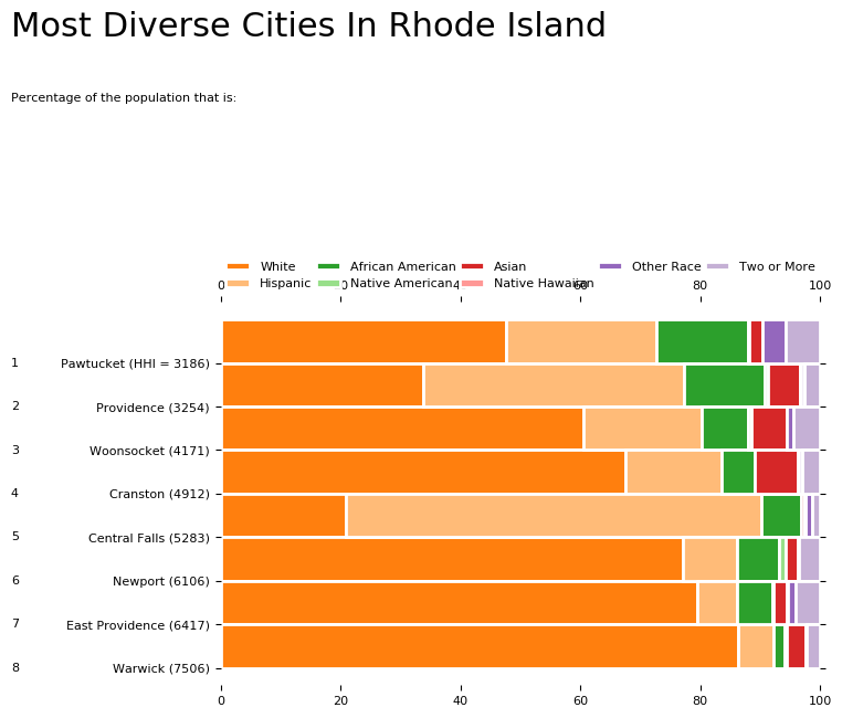 Most Diverse Cities In Rhode Island