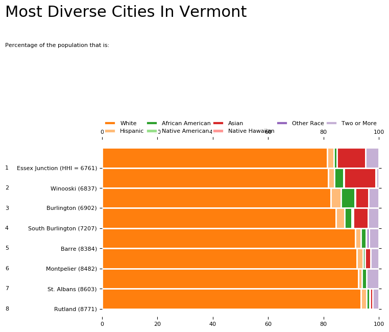 Most Diverse Cities In Vermont