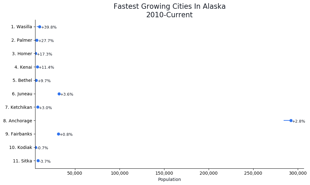Fastest Growing Cities in Alaska Graph For 2020