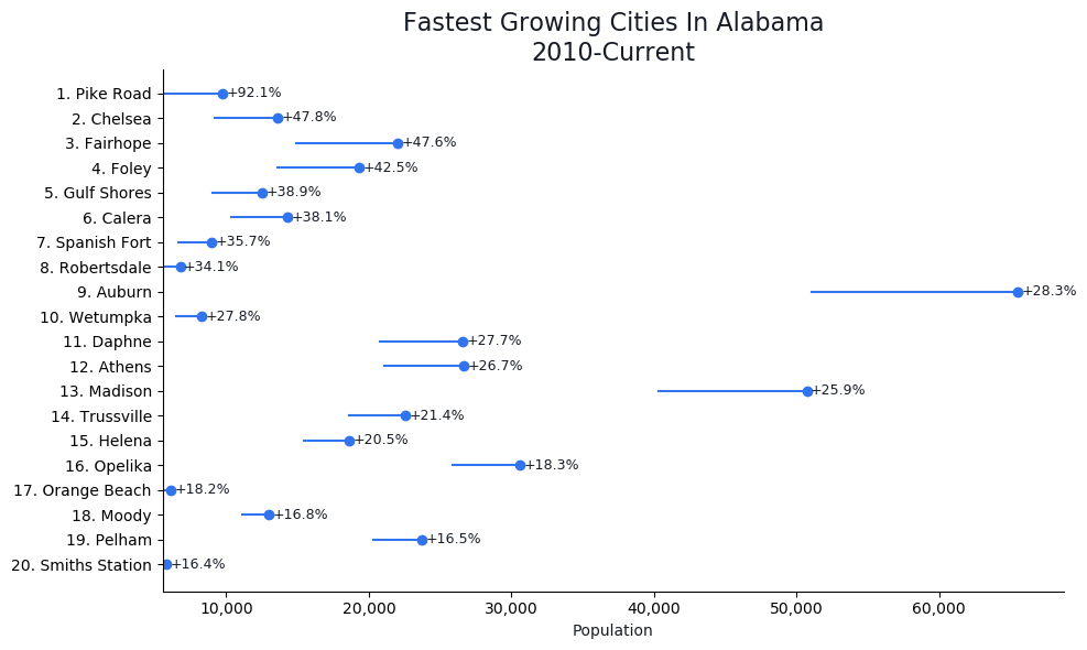 Fastest Growing Cities in Alabama Graph For 2019