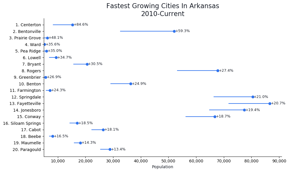 Fastest Growing Cities in Arkansas Graph For 2021