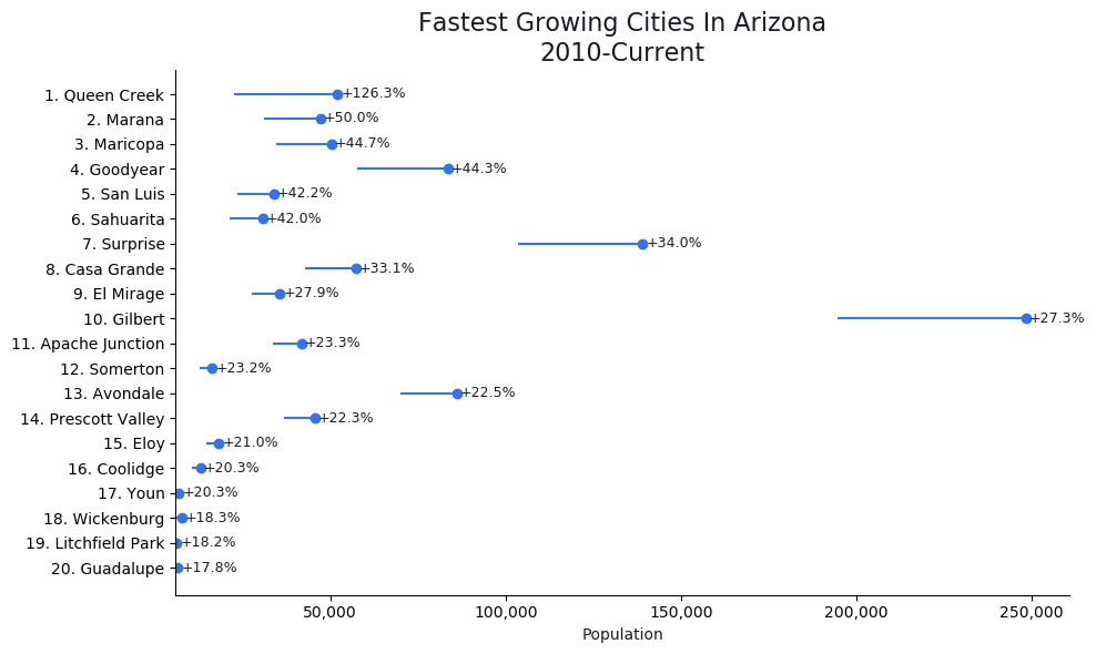 Fastest Growing Cities in Arizona Graph For 2019