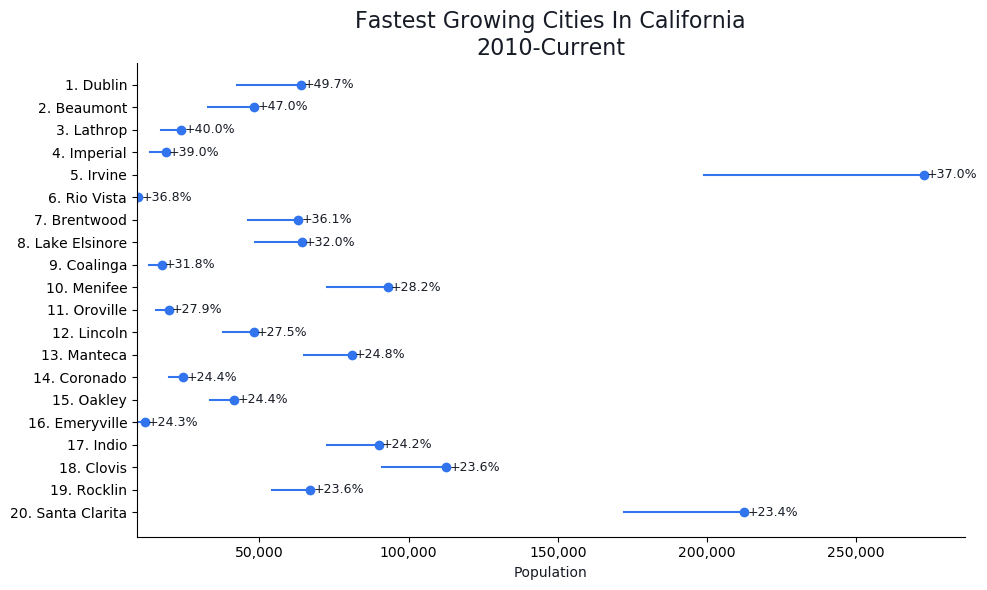Fastest Growing Cities in California Graph For 2020