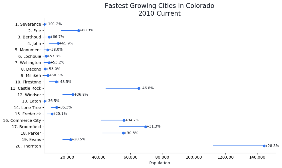 Fastest Growing Cities in Colorado Graph For 2019