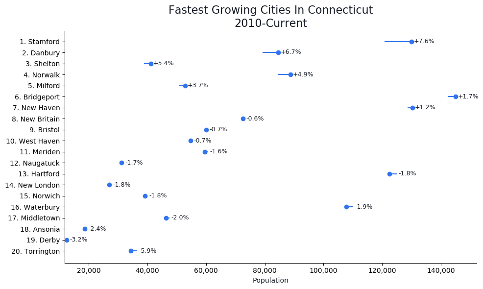 Fastest Growing Cities in Connecticut Graph For 2020