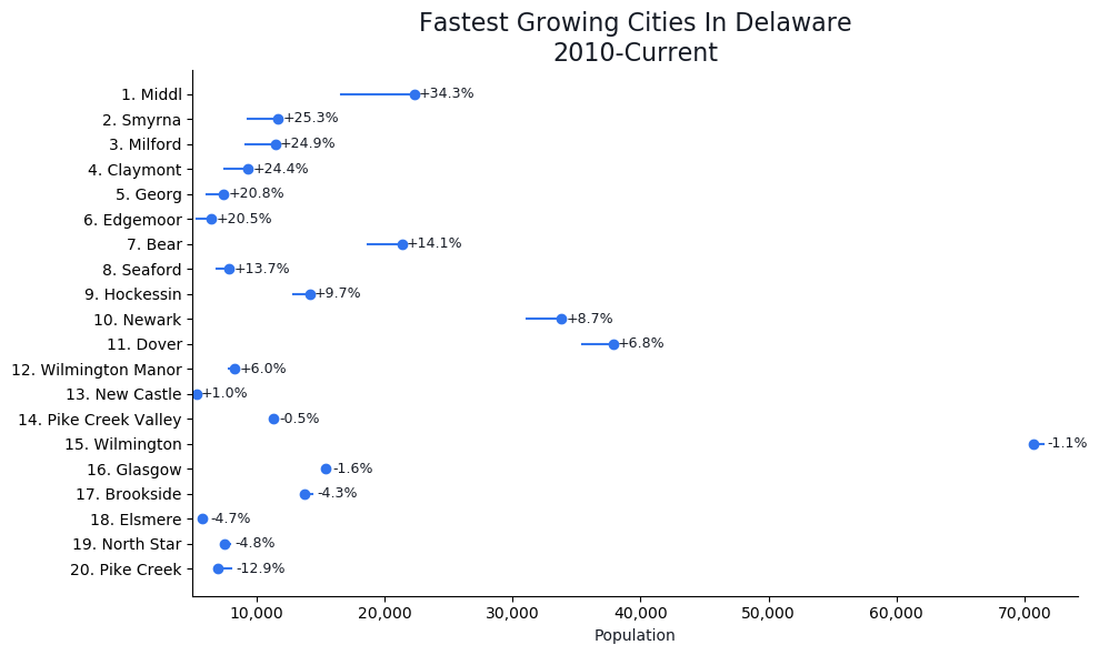 Fastest Growing Cities in Delaware Graph For 2020