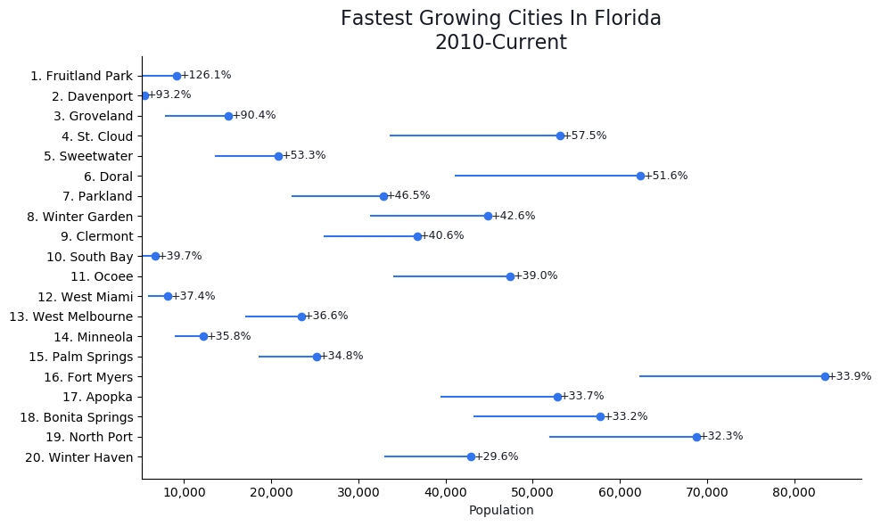 Fastest Growing Cities in Florida Graph For 2020