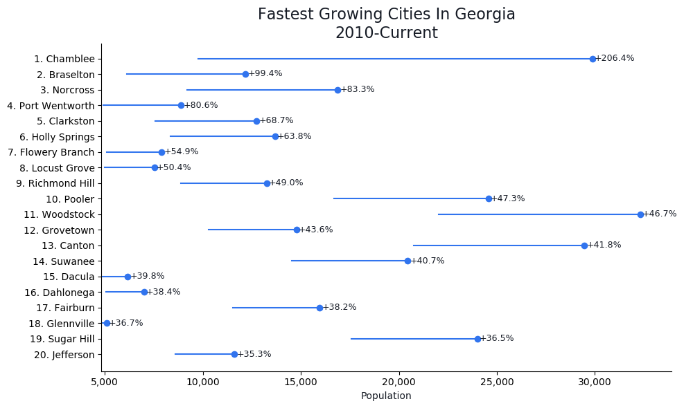 Fastest Growing Cities in Georgia Graph For 2019