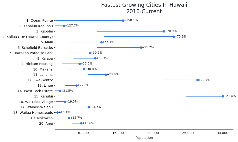 Fastest Growing Cities in Hawaii Graph For 2021