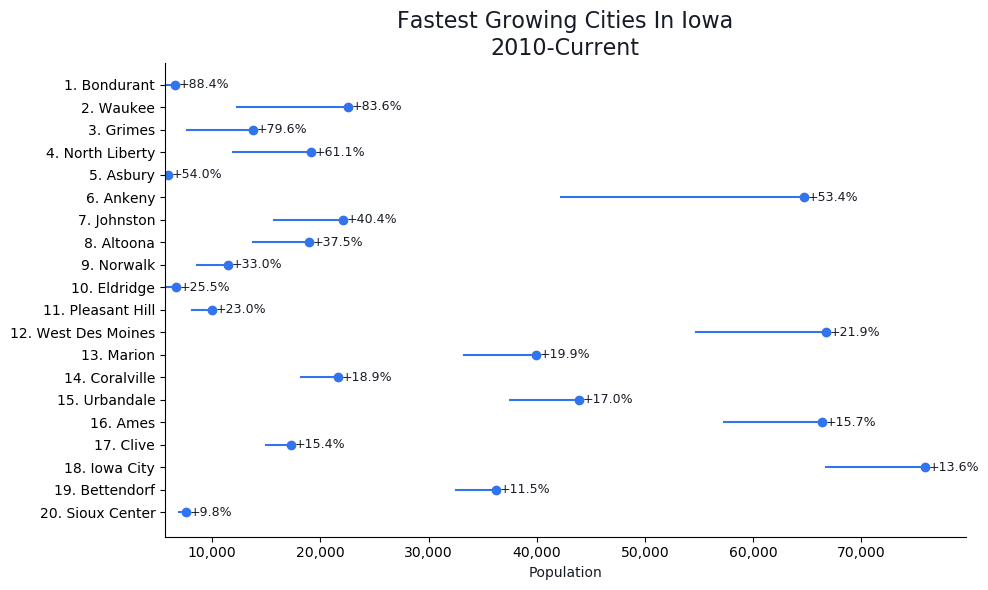 Fastest Growing Cities in Iowa Graph For 2020