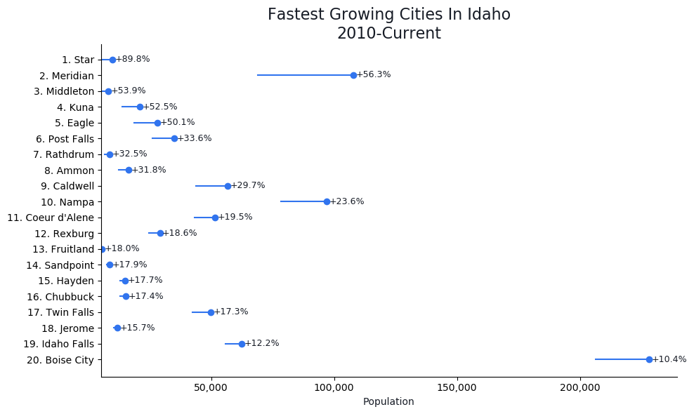 Fastest Growing Cities in Idaho Graph For 2019