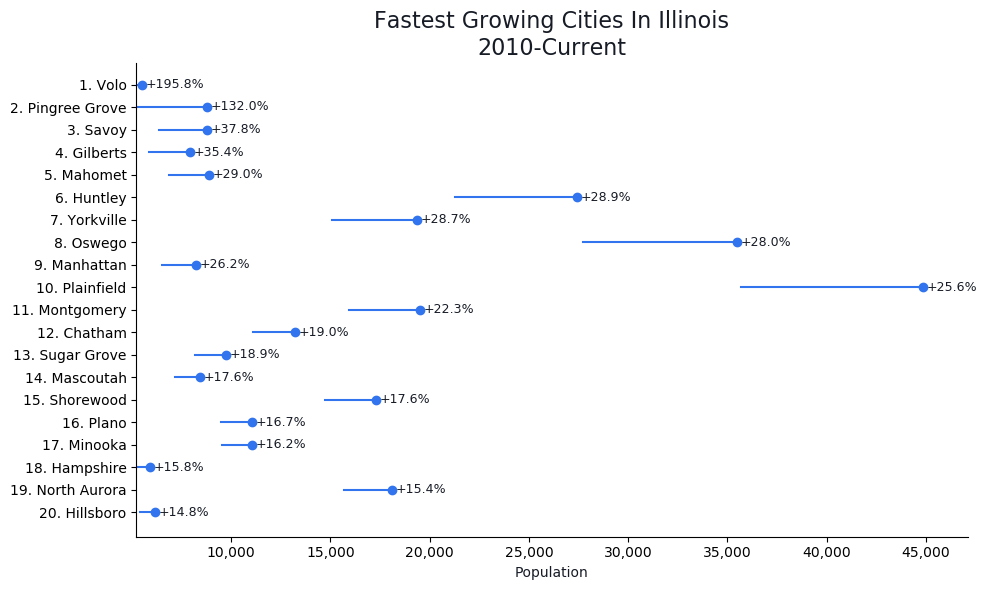 Fastest Growing Cities in Illinois Graph For 2019