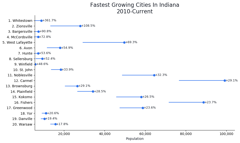 Fastest Growing Cities in Indiana Graph For 2020