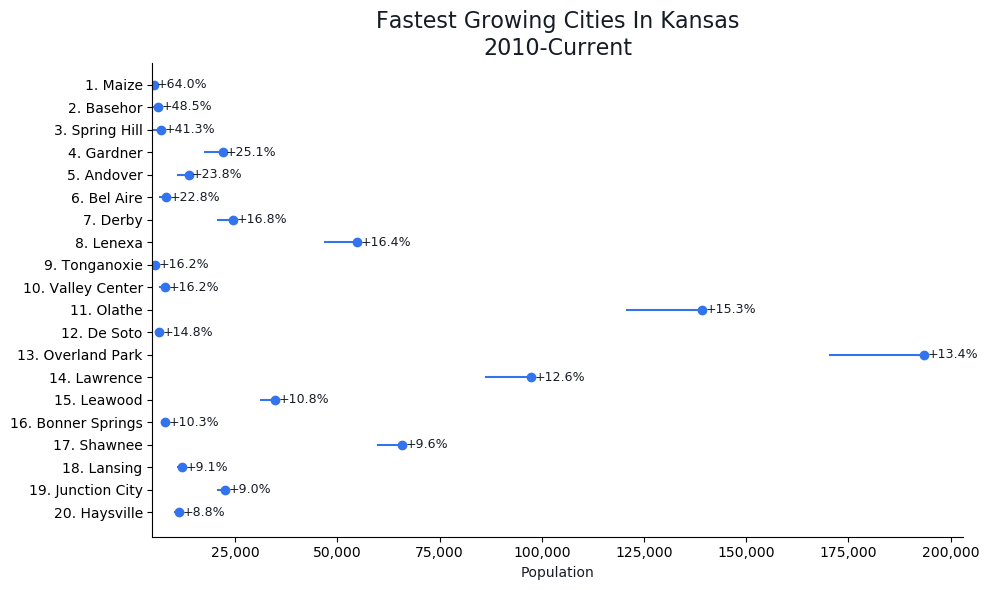 Fastest Growing Cities in Kansas Graph For 2021