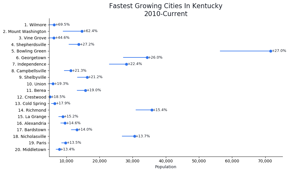 Fastest Growing Cities in Kentucky Graph For 2019