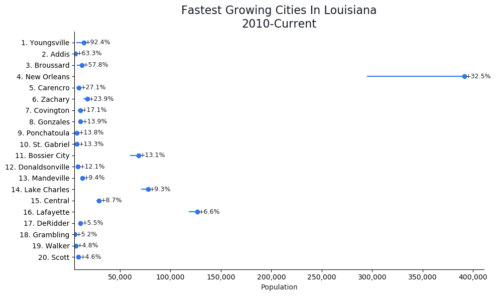 Fastest Growing Cities in Louisiana Graph For 2021