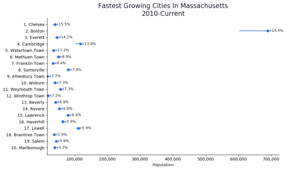 Fastest Growing Cities in Massachusetts Graph For 2019