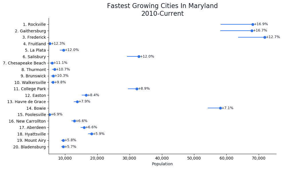 Fastest Growing Cities in Maryland Graph For 2021