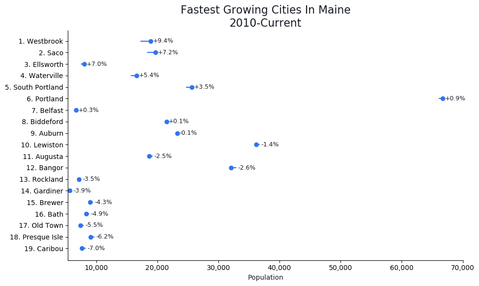 Fastest Growing Cities in Maine Graph For 2021