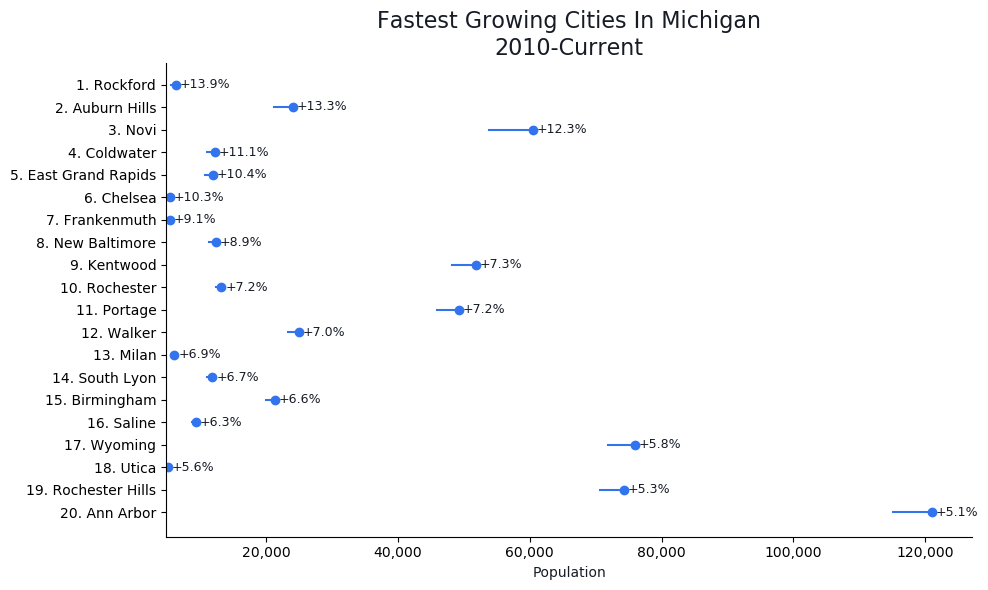 Fastest Growing Cities in Michigan Graph For 2019