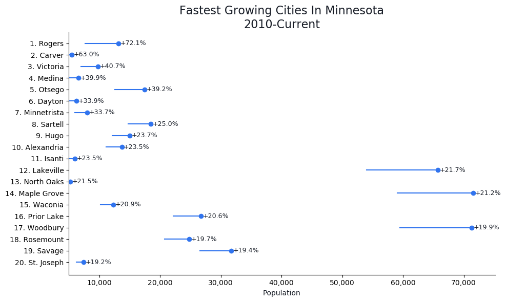 Fastest Growing Cities in Minnesota Graph For 2019