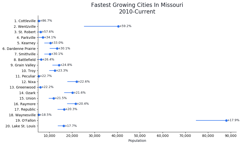 Fastest Growing Cities in Missouri Graph For 2021