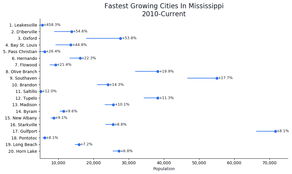 Fastest Growing Cities in Mississippi Graph For 2019