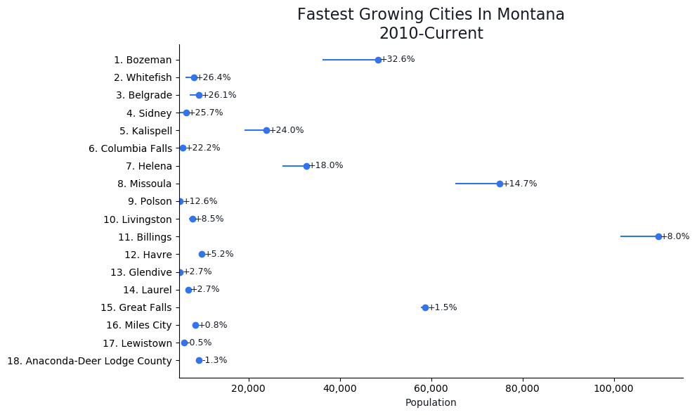 Fastest Growing Cities in Montana Graph For 2021