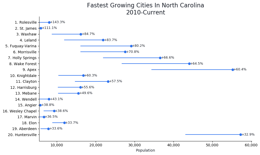 Fastest Growing Cities in North Carolina Graph For 2020