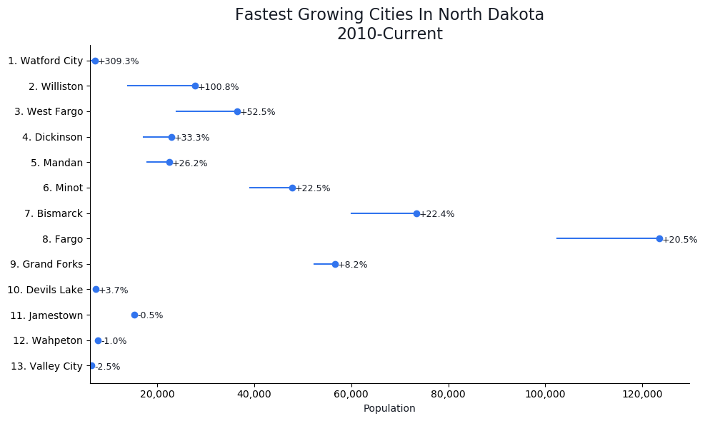 Fastest Growing Cities in North Dakota Graph For 2021