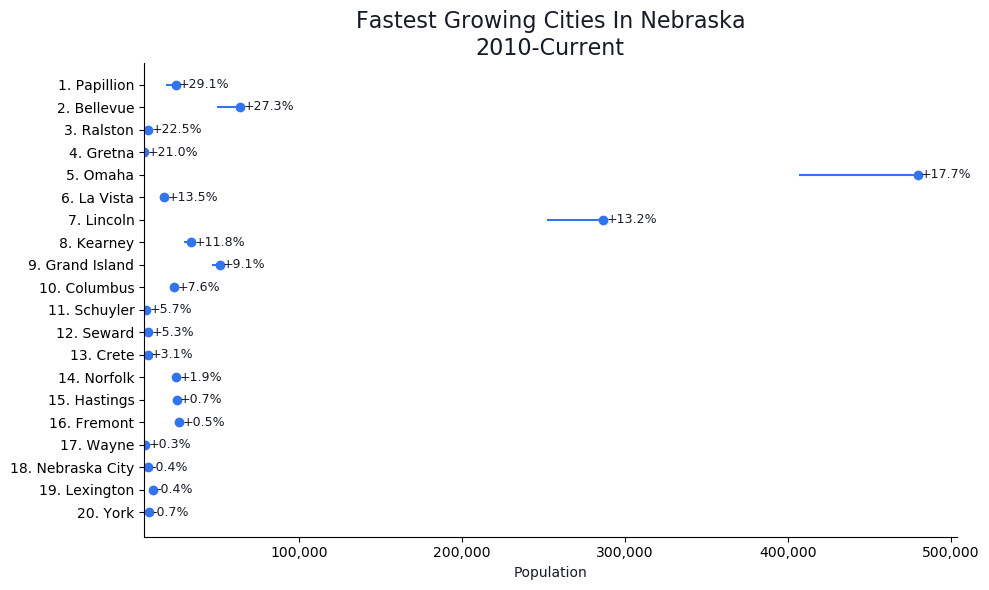Fastest Growing Cities in Nebraska Graph For 2019