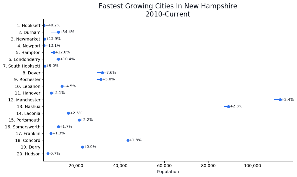 Fastest Growing Cities in New Hampshire Graph For 2021