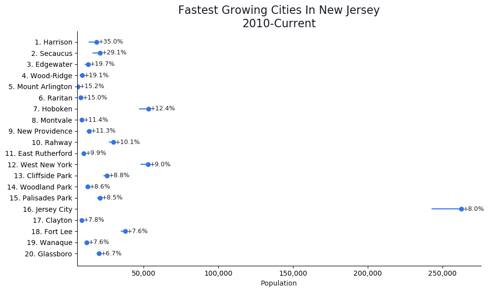 Fastest Growing Cities in New Jersey Graph For 2020